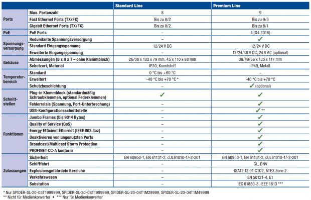 Bild Tabelle SPIDER-III-Standard-und-Premium-Line